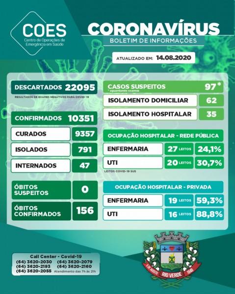 Rio Verde, Goiás: confira o boletim coronavírus desta sexta-feira