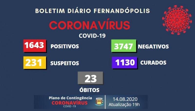 Fernandópolis, São Paulo: confira o boletim coronavírus desta sexta-feira