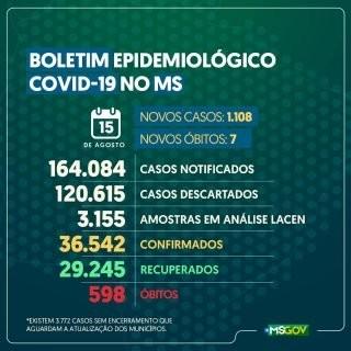 MS ultrapassa 36 mil confirmados e soma 598 mortes por coronavírus