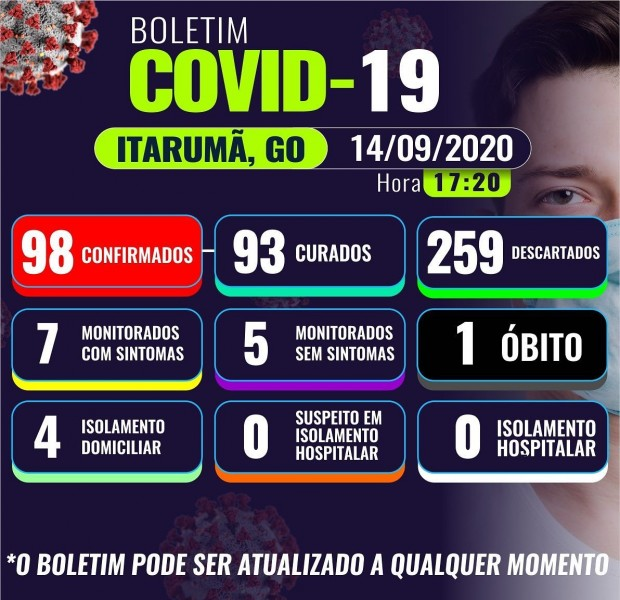 Itarumã, Goiás: confira o boletim coronavírus desta segunda-feira