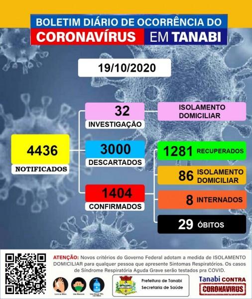 Tanabi, São Paulo: confira o boletim coronavírus desta segunda-feira