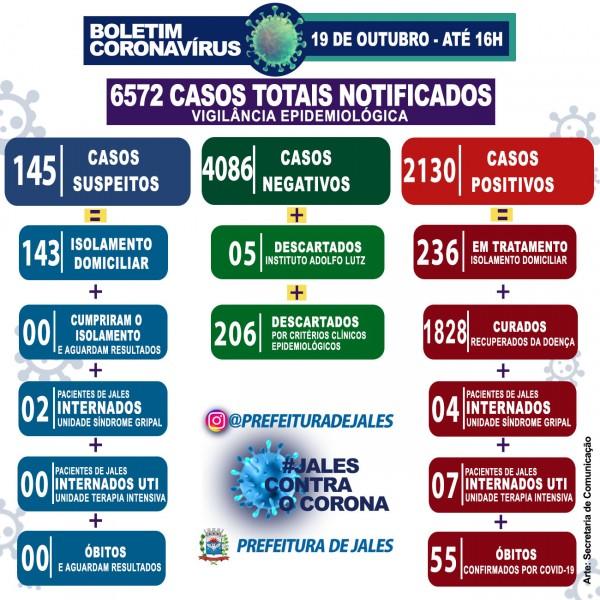 Jales, São Paulo: confira o boletim coronavírus desta segunda-feira