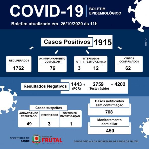 Frutal, Minas Gerais: confira o boletim coronavírus desta segunda-feira