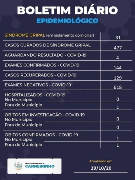 Carneirinho, Minas Gerais: confira o boletim coronavírus desta quinta-feira