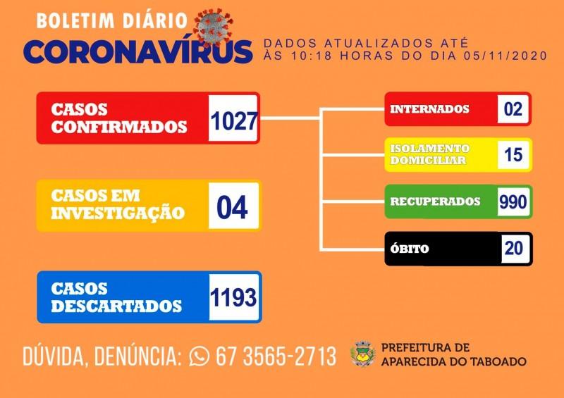 Aparecida do Taboado: confira o boletim coronavírus desta quinta-feira