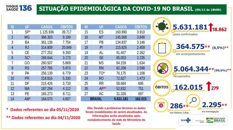 Brasil chega a 162 mil mortes por covid-19