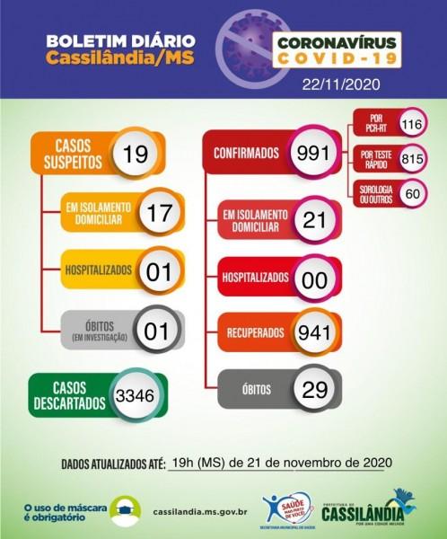 Cassilândia informa um óbito suspeito no boletim Covid deste domingo