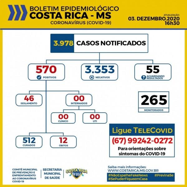 Costa Rica: confira o boletim coronavírus