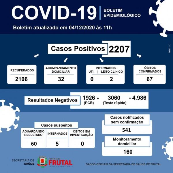 Frutal, Minas Gerais: confira o boletim coronavírus
