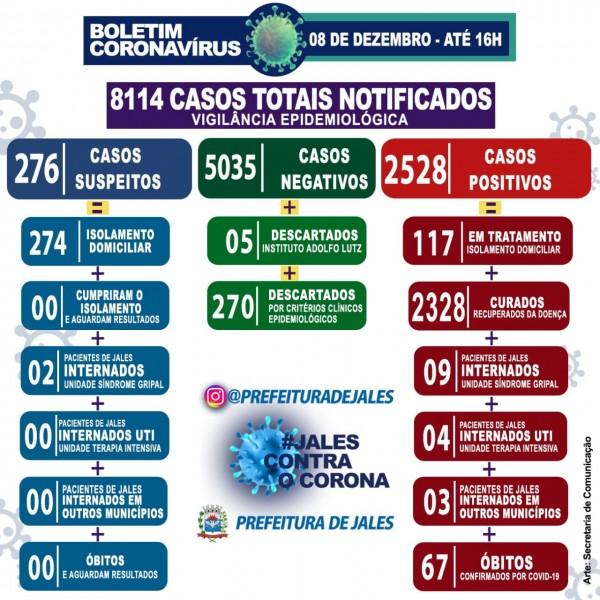 Jales, São Paulo: confira o boletim coroanvírus
