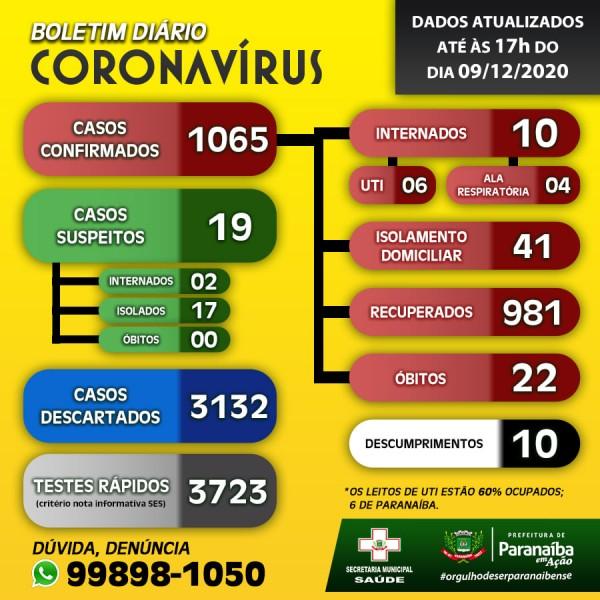 Paranaíba: confira o boletim coronavírus