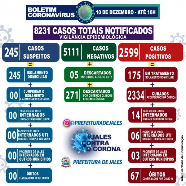 Jales, São Paulo: confira o boletim coronavírus
