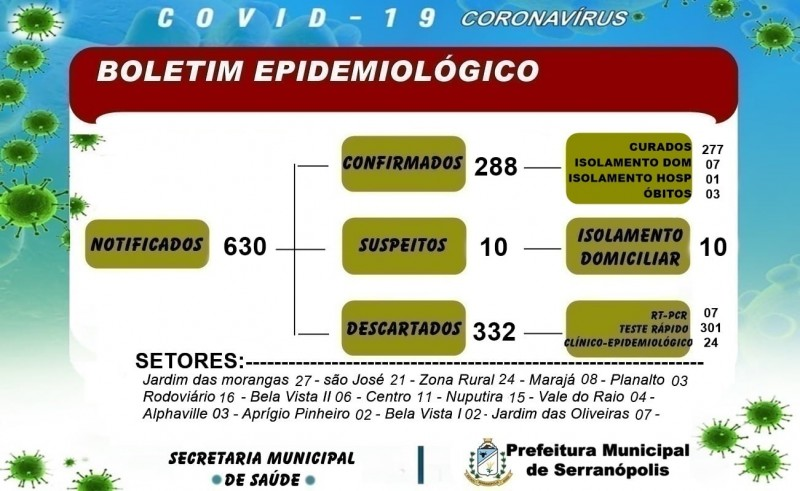 Serranópolis, Goiás: confira o boletim coronavírus