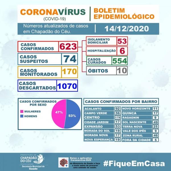 Chapadão do Céu, Goiás: confira o boletim coronavírus
