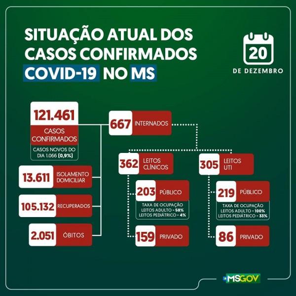 Mato Grosso do Sul: confira o boletim coronavírus