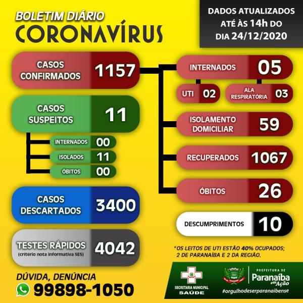 Paranaíba: confira o boletim coronavírus desta quinta-feira