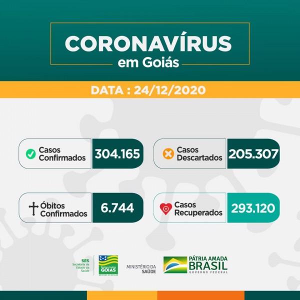 Estado de Goiás: confira o boletim coronavírus desta quinta-feira