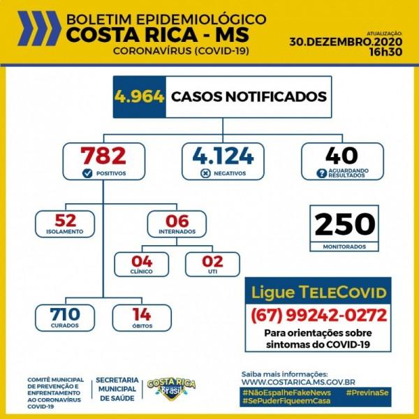 Com 6 internados e 52 isolados, Costa Rica divulga o boletim coronavírus de hoje