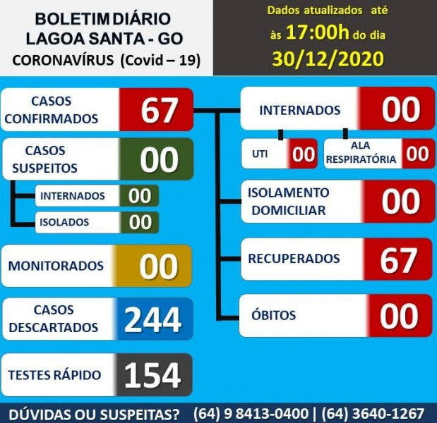 Lagoa Santa, Goiás: confira o boletim coronavírus desta quarta-feira