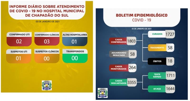 Chapadão do Sul: confira o boletim coronavírus deste domingo