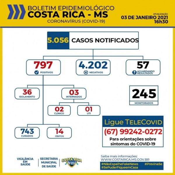 Costa Rica segue com 797 casos confirmados do novo Coronavírus/Covid-19, veja