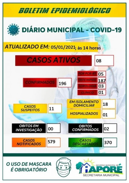 Aporé, Goiás: confira o boletim coronavírus desta terça-feira