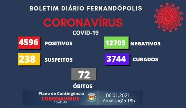 Fernandópolis registra 44 casos de coronavírus no último boletim coronavírus