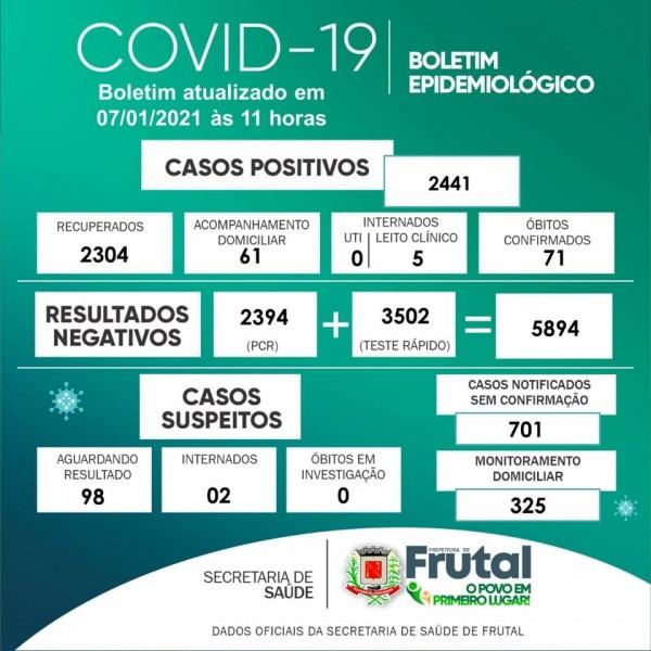 Frutal, Minas Gerais: confira o boletim coronavírus desta quinta-feira