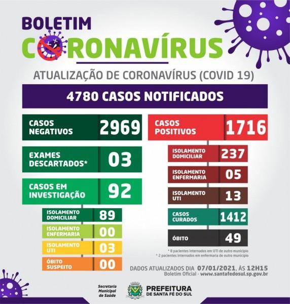 Santa Fé do Sul confirma a 49ª morte pelo coronavírus; confira o boletim