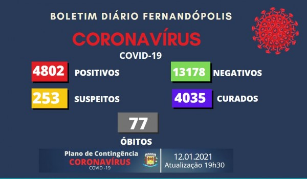 Fernandópolis tem 45 novos casos de coronavírus