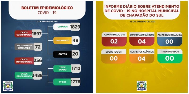 Chapadão do Sul: confira o boletim coronavírus desta quarta-feira