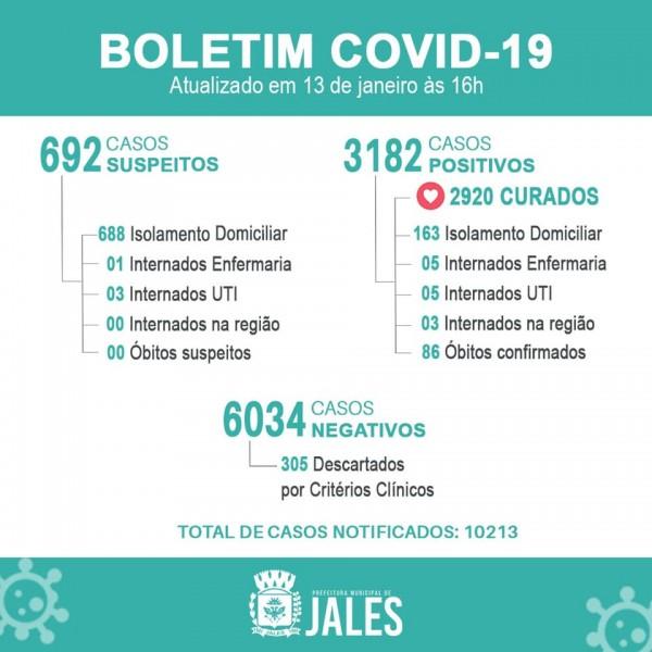 Jales, São Paulo: confira o boletim coronavírus desta quarta-feira