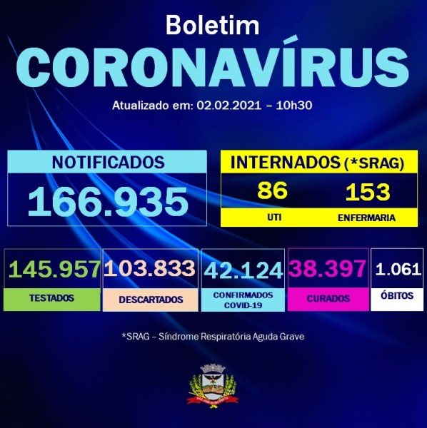 São José do Rio Preto chega a 1.061 óbitos pela Covid