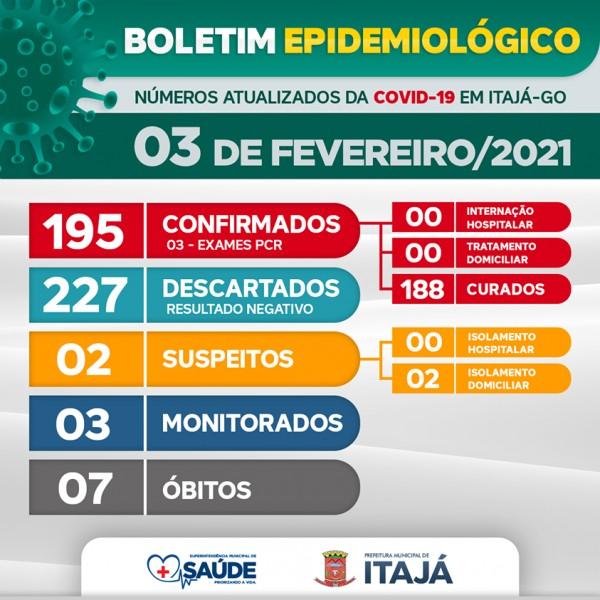 Itajá, Goiás: confira o boletim coronavírus desta quarta-feira