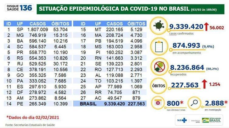 Covid-19: mortes somam 227.563 mil e casos chegam a 9,3 milhões