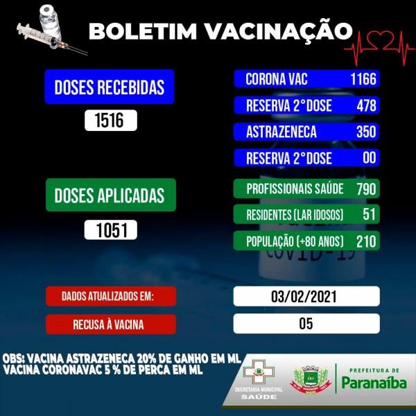 Paranaíba: Prefeitura divulga boletim sobre vacinação contra a covid-19