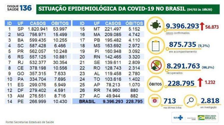 Covid-19: mortes somam mais de 228 mil e casos, 9,3 milhões