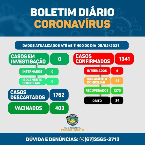 Aparecida do Taboado: confira o boletim coronavírus