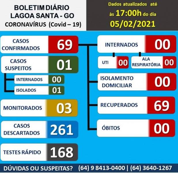 Lagoa Santa, Goiás: confira o boletim coronavírus
