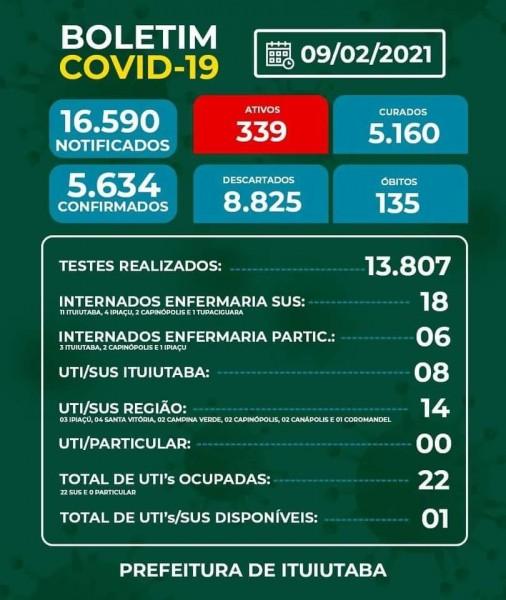 Covid-19: confira o boletim coronavírus de Ituiutaba, Minas Gerais