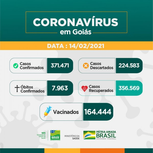 Covid-19: confira o boletim coronavírus de Estado de Goiás