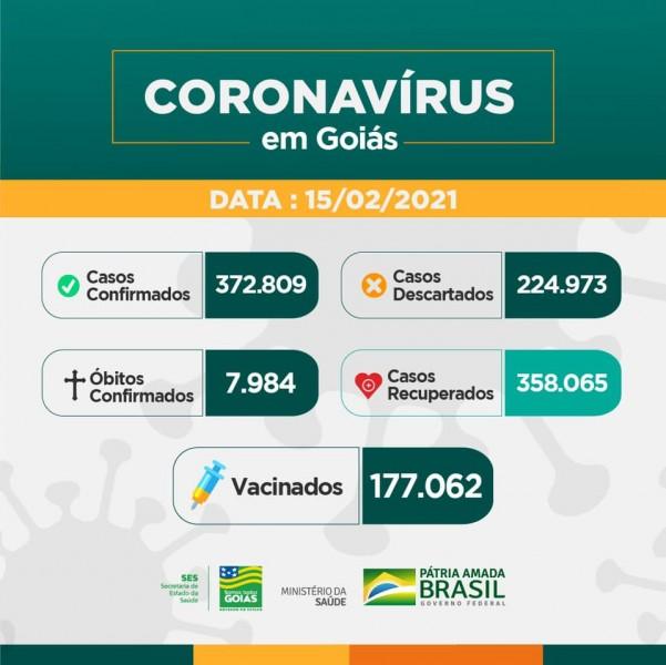 Covid-19: confira o boletim desta segunda-feira do Estado de Goiás