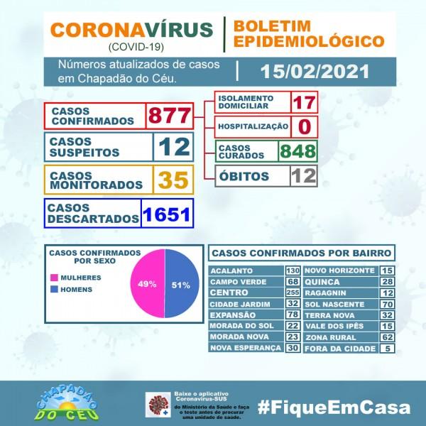 Covid-19: confira o boletim coronavírus de Chapadão do Céu, Goiás