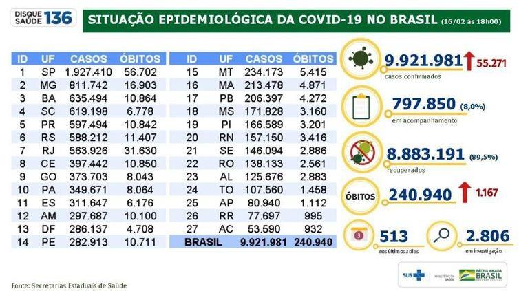 Covid-19: óbitos passam de 240 mil e casos somam quase 10 milhões