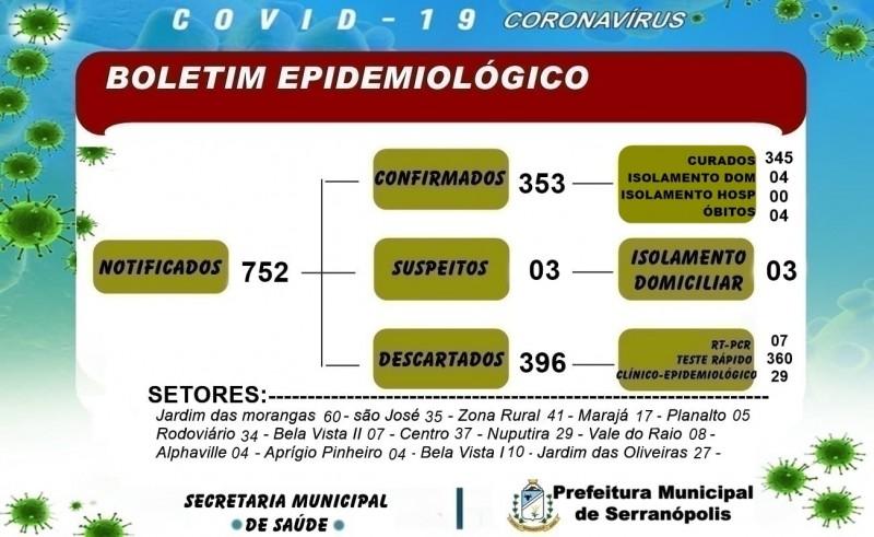Covid-19: confira o boletim coronavírus de Serranópolis, Goiás