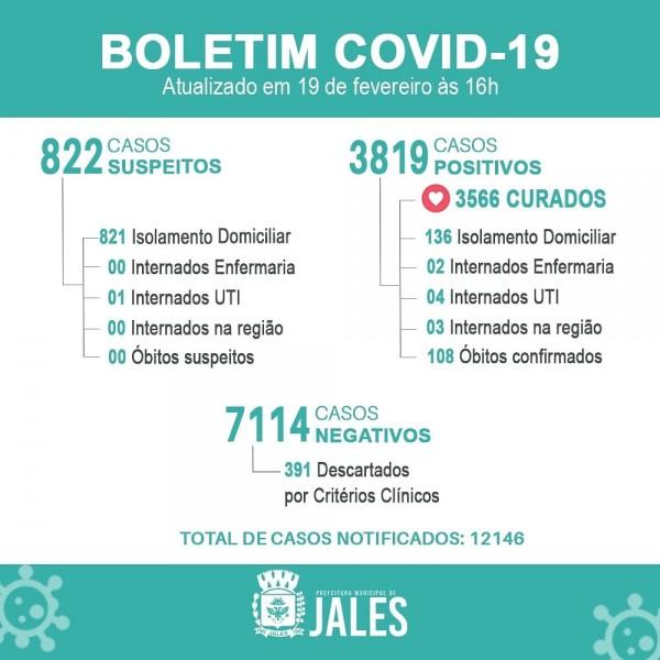 Jales registra 18 novos casos positivos de covid-19 nas últimas 24 horas
