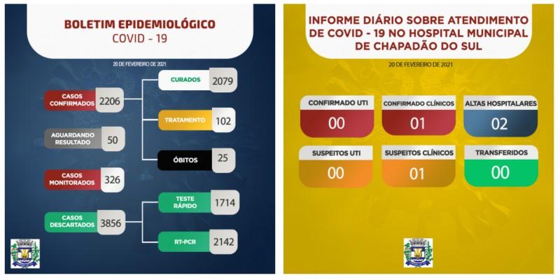 Covid-19: confira o boletim coronavírus de Chapadão do Sul