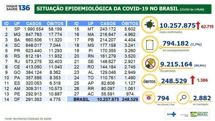 Covid-19: Brasil registrou 62.715 infectados em 24 horas