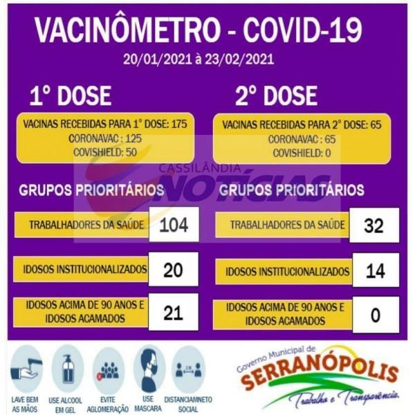 """Covid-19: confira o """"Vacinômetro"""" do Município de Serranópolis, Goiás"""