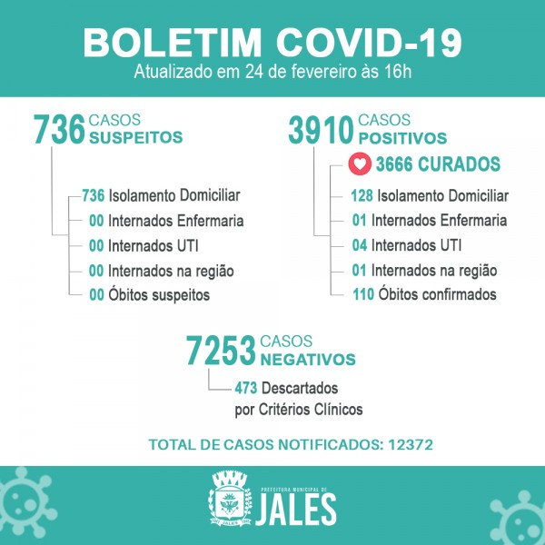 Jales registra o 110º óbito por covid-19 no município